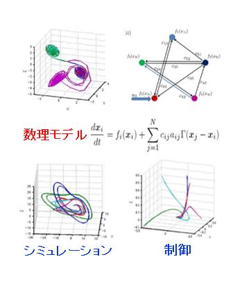 現象の数理モデリングと制御